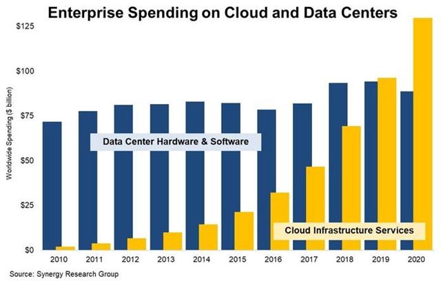 incremento spesa annua in soluzioni cloud